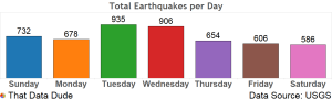 Total-Earthquakes-per-Day2