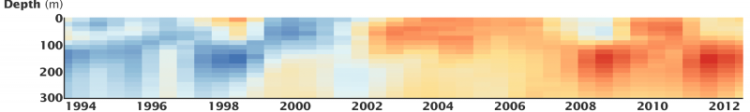 This graph shows the under sea temperature change over the past 20 years