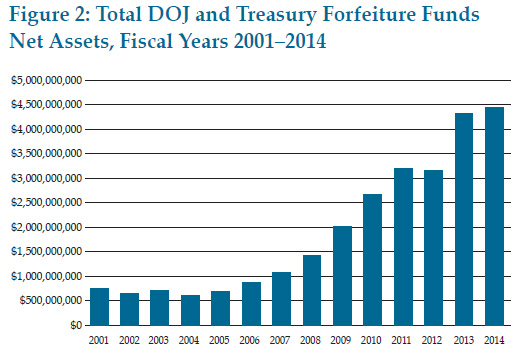 blog_civil_asset_forfeiture_2001_2014